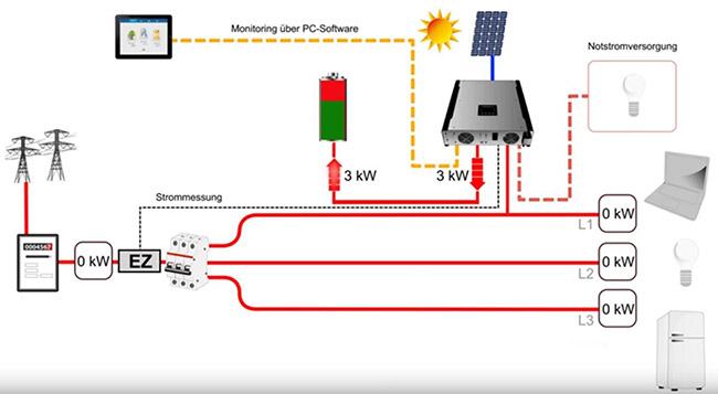 Photovoltaik eigenverbrauch erhohen